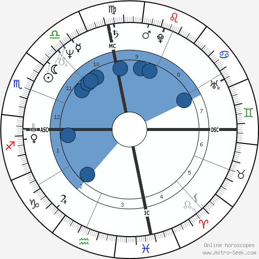 Benjamin Netanyahu wikipedia, horoscope, astrology, instagram