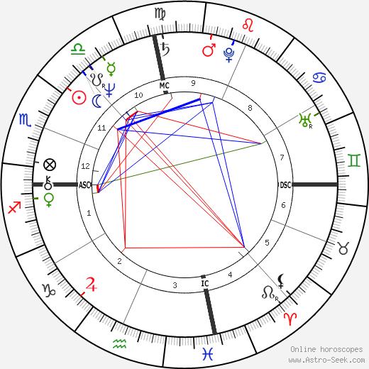 Benjamin Netanyahu tema natale, oroscopo, Benjamin Netanyahu oroscopi gratuiti, astrologia