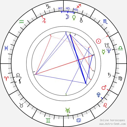 Брайан Кервин Brian Kerwin день рождения гороскоп, Brian Kerwin Натальная карта онлайн