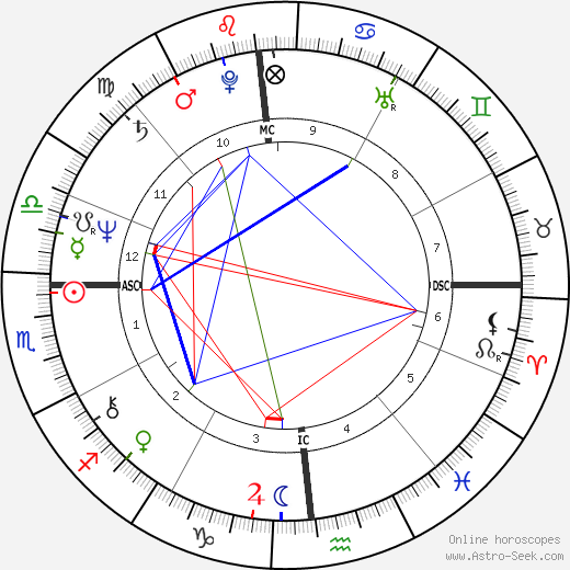 Bruce Jenner birth chart, Bruce Jenner astro natal horoscope, astrology