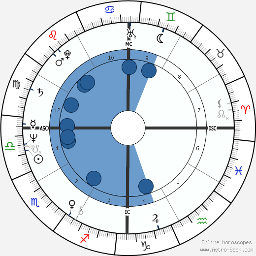 Carlos the Jackal horoscope, astrology, sign, zodiac, date of birth, instagram