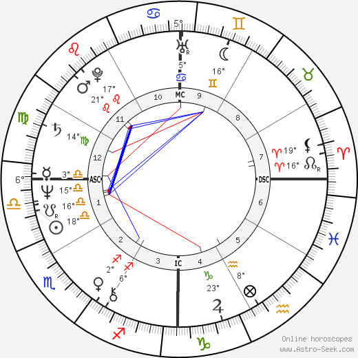 Carlos the Jackal birth chart, biography, wikipedia 2016, 2017