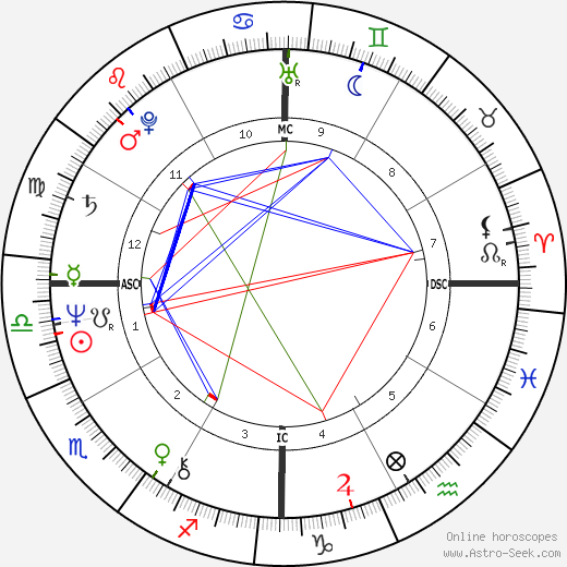 Carlos the Jackal astro natal birth chart, Carlos the Jackal horoscope, astrology