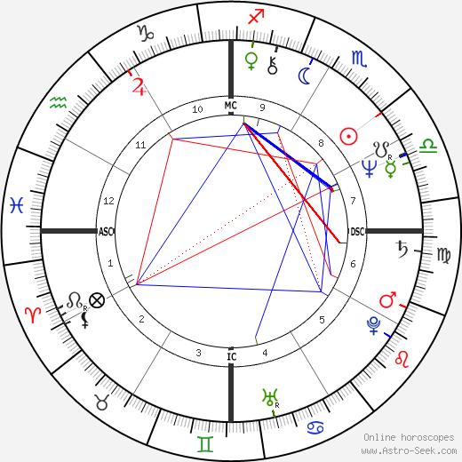 Celia Gouvea день рождения гороскоп, Celia Gouvea Натальная карта онлайн