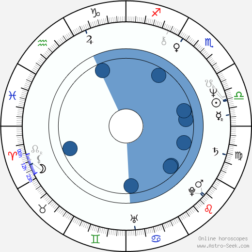 Charles W. Gray horoscope, astrology, sign, zodiac, date of birth, instagram