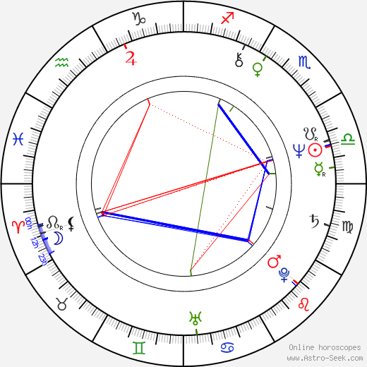 Charles W. Gray astro natal birth chart, Charles W. Gray horoscope, astrology
