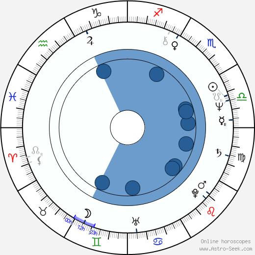 Daryl Hall wikipedia, horoscope, astrology, instagram