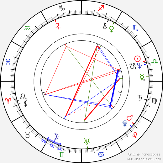 Daryl Hall birth chart, Daryl Hall astro natal horoscope, astrology