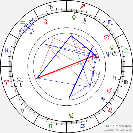 Eva Máziková astro natal birth chart, Eva Máziková horoscope, astrology