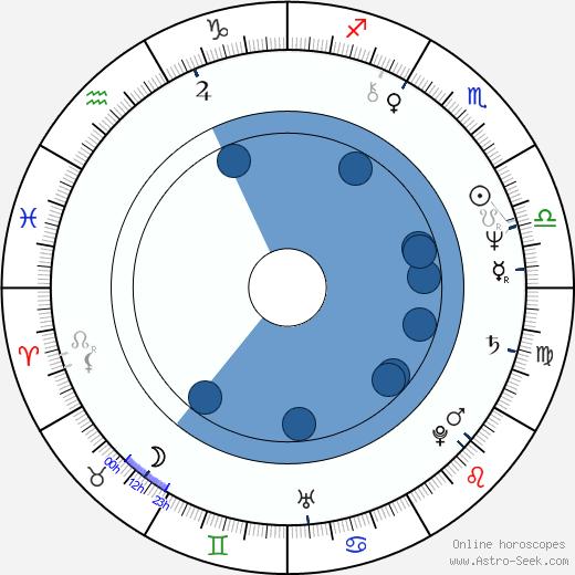 Frédérique Meininger wikipedia, horoscope, astrology, instagram