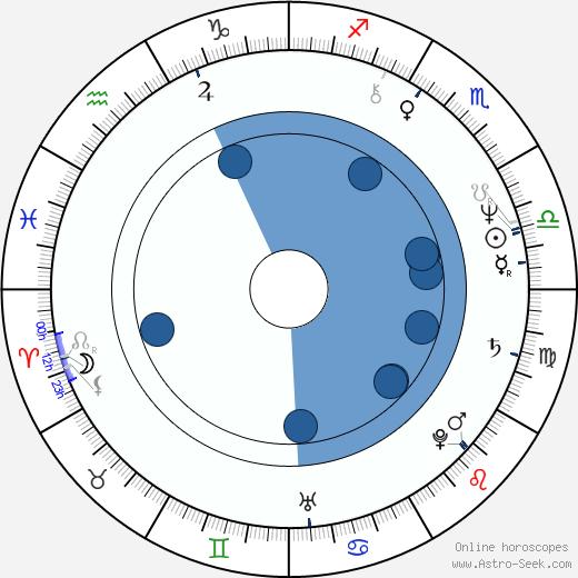 Gabriel Yared wikipedia, horoscope, astrology, instagram