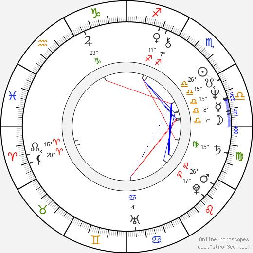 George Harris birth chart, biography, wikipedia 2020, 2021