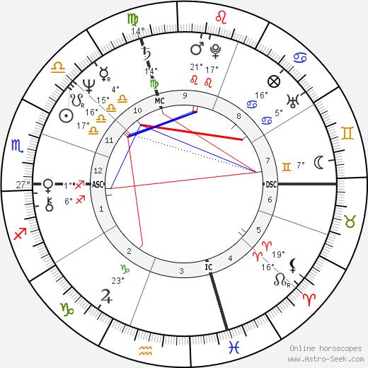 Gino Empry birth chart, biography, wikipedia 2020, 2021