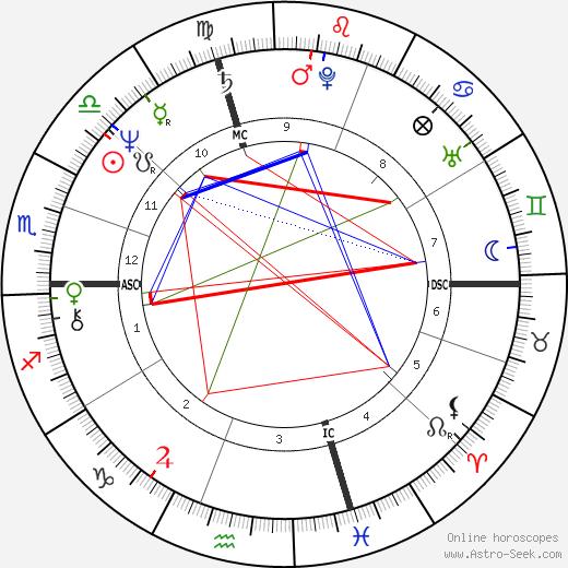 Gino Empry birth chart, Gino Empry astro natal horoscope, astrology