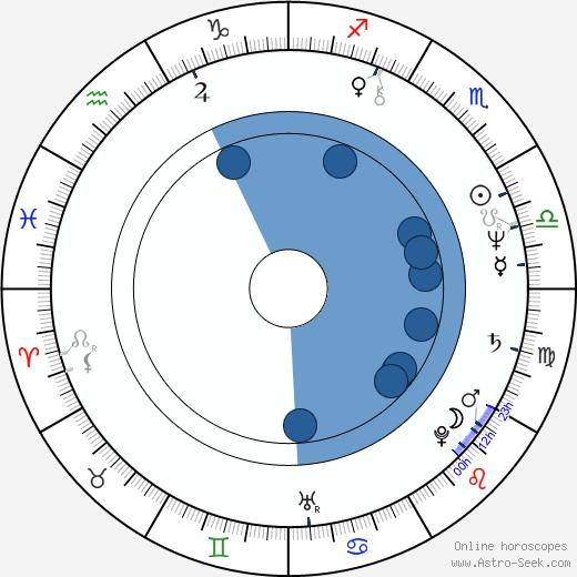 Göran Färm wikipedia, horoscope, astrology, instagram