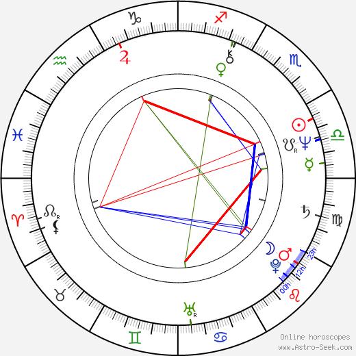 Göran Färm astro natal birth chart, Göran Färm horoscope, astrology