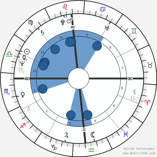 Greg Pryor wikipedia, horoscope, astrology, instagram