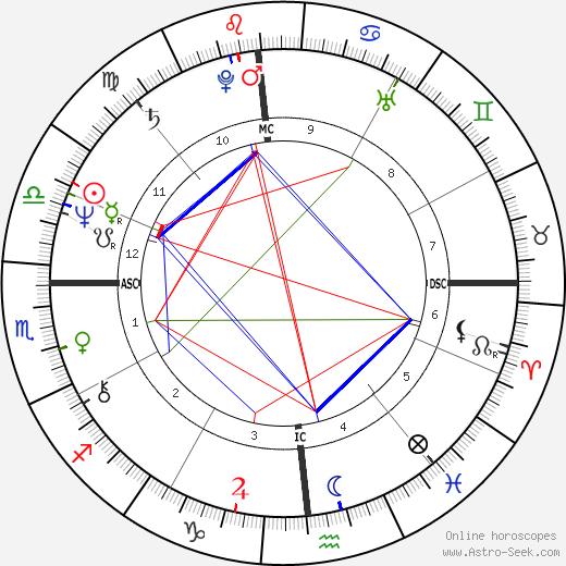 Greg Pryor tema natale, oroscopo, Greg Pryor oroscopi gratuiti, astrologia