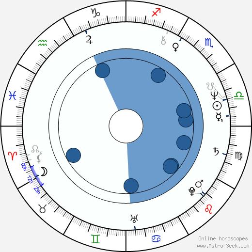 Hamish Stuart wikipedia, horoscope, astrology, instagram