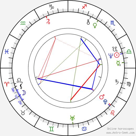 Hamish Stuart birth chart, Hamish Stuart astro natal horoscope, astrology