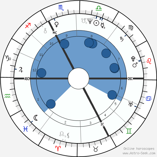 Jean-Loup Hubert wikipedia, horoscope, astrology, instagram