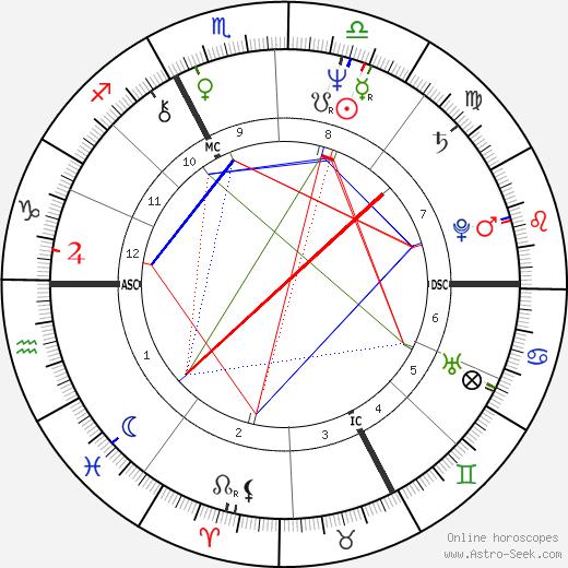 Jean-Loup Hubert tema natale, oroscopo, Jean-Loup Hubert oroscopi gratuiti, astrologia