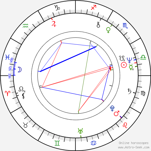 Jiří Zavřel birth chart, Jiří Zavřel astro natal horoscope, astrology