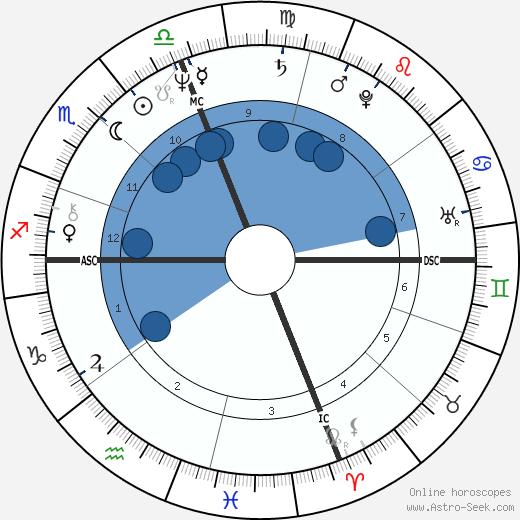 John Norquist wikipedia, horoscope, astrology, instagram