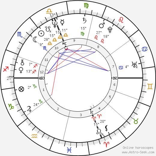 John Norquist birth chart, biography, wikipedia 2020, 2021
