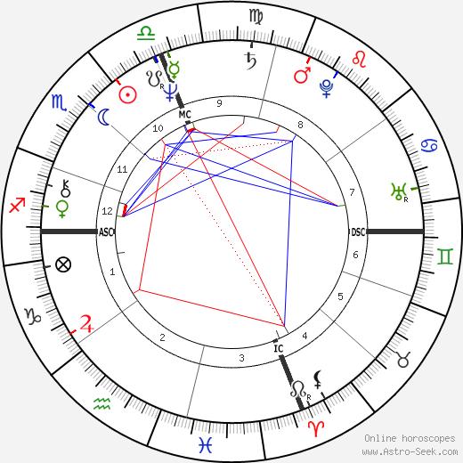 John Norquist день рождения гороскоп, John Norquist Натальная карта онлайн