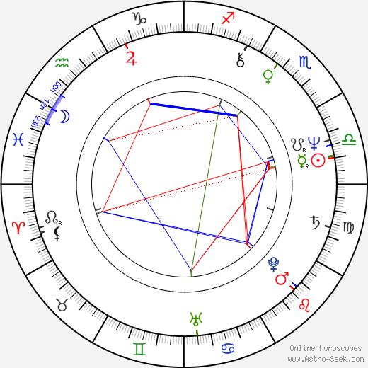 José Mayer astro natal birth chart, José Mayer horoscope, astrology
