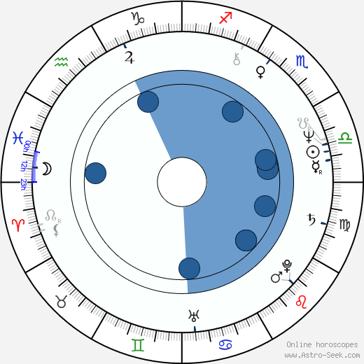 Joseph Morder wikipedia, horoscope, astrology, instagram