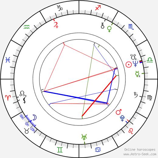 Karel Korytář birth chart, Karel Korytář astro natal horoscope, astrology