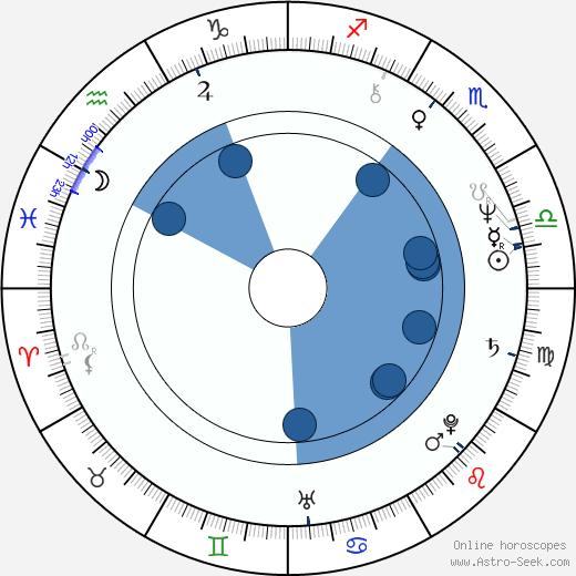 Kristina Hanzalová wikipedia, horoscope, astrology, instagram