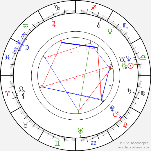 Kristina Hanzalová birth chart, Kristina Hanzalová astro natal horoscope, astrology