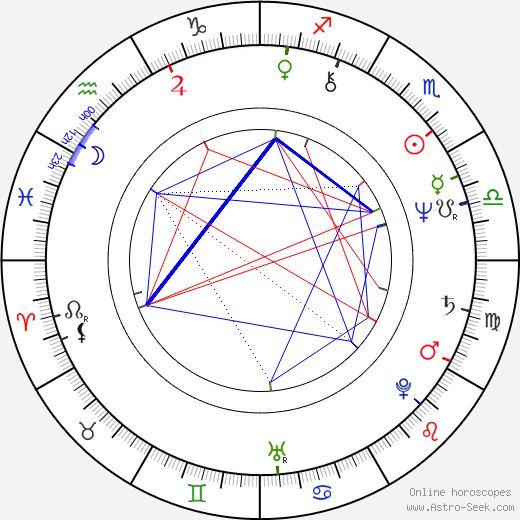 Leon Rippy tema natale, oroscopo, Leon Rippy oroscopi gratuiti, astrologia