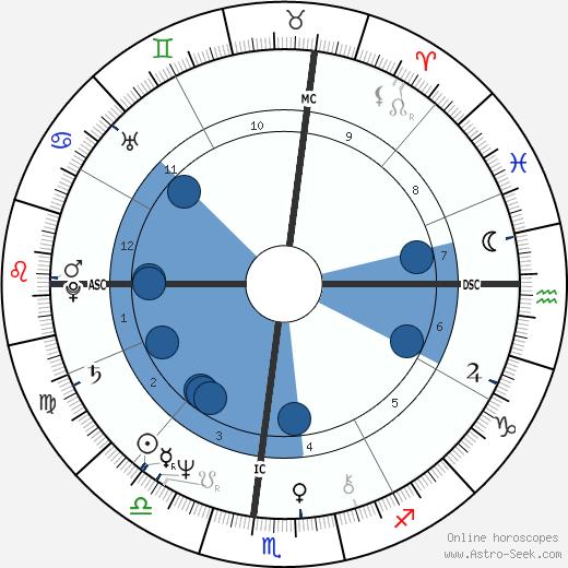 Lindsey Buckingham wikipedia, horoscope, astrology, instagram