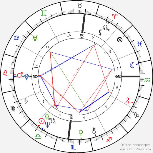 Линдси Бакингем Lindsey Buckingham день рождения гороскоп, Lindsey Buckingham Натальная карта онлайн