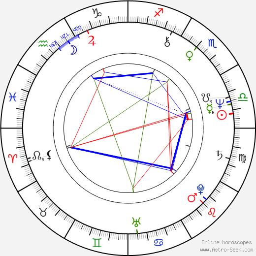 Ludmila Zábršová-Molínová день рождения гороскоп, Ludmila Zábršová-Molínová Натальная карта онлайн