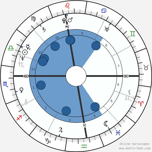 Luigi Bonino wikipedia, horoscope, astrology, instagram