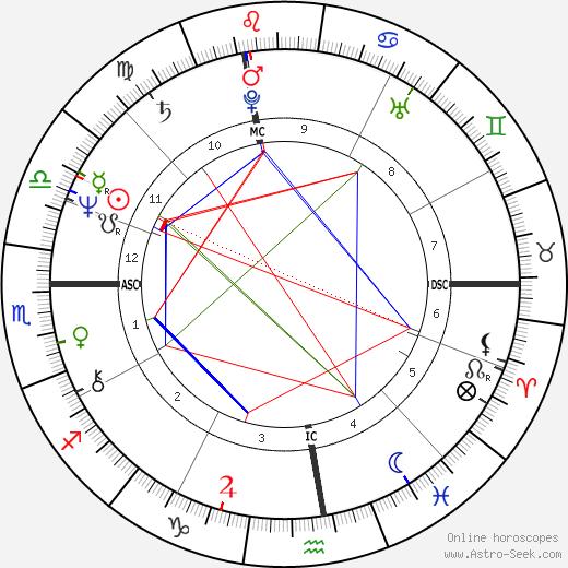 Luigi Bonino день рождения гороскоп, Luigi Bonino Натальная карта онлайн