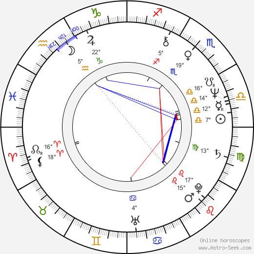 Merle Kessler birth chart, biography, wikipedia 2019, 2020