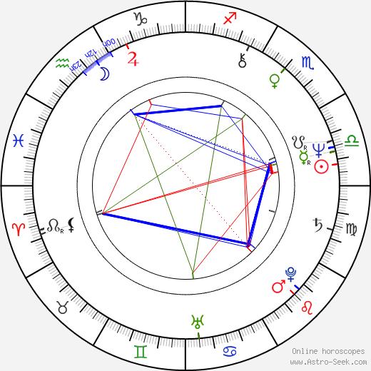 Merle Kessler birth chart, Merle Kessler astro natal horoscope, astrology