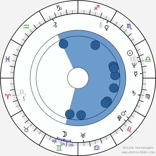 Michaela Mišková wikipedia, horoscope, astrology, instagram