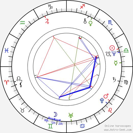 Michaela Mišková день рождения гороскоп, Michaela Mišková Натальная карта онлайн