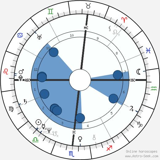 Nancy Bleiweiss wikipedia, horoscope, astrology, instagram
