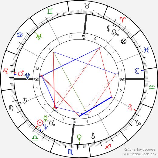 Nancy Bleiweiss tema natale, oroscopo, Nancy Bleiweiss oroscopi gratuiti, astrologia