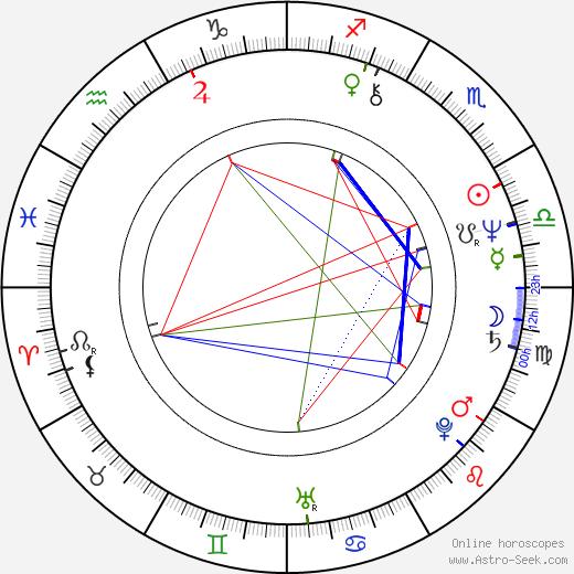 Nick Wechsler birth chart, Nick Wechsler astro natal horoscope, astrology