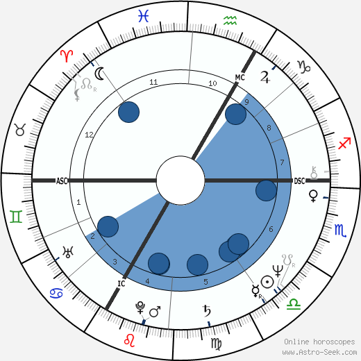 Nicolas Peyrac wikipedia, horoscope, astrology, instagram