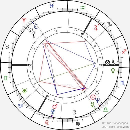 Nicolas Peyrac tema natale, oroscopo, Nicolas Peyrac oroscopi gratuiti, astrologia